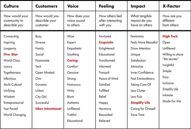 Brand-Strategy-Attribute