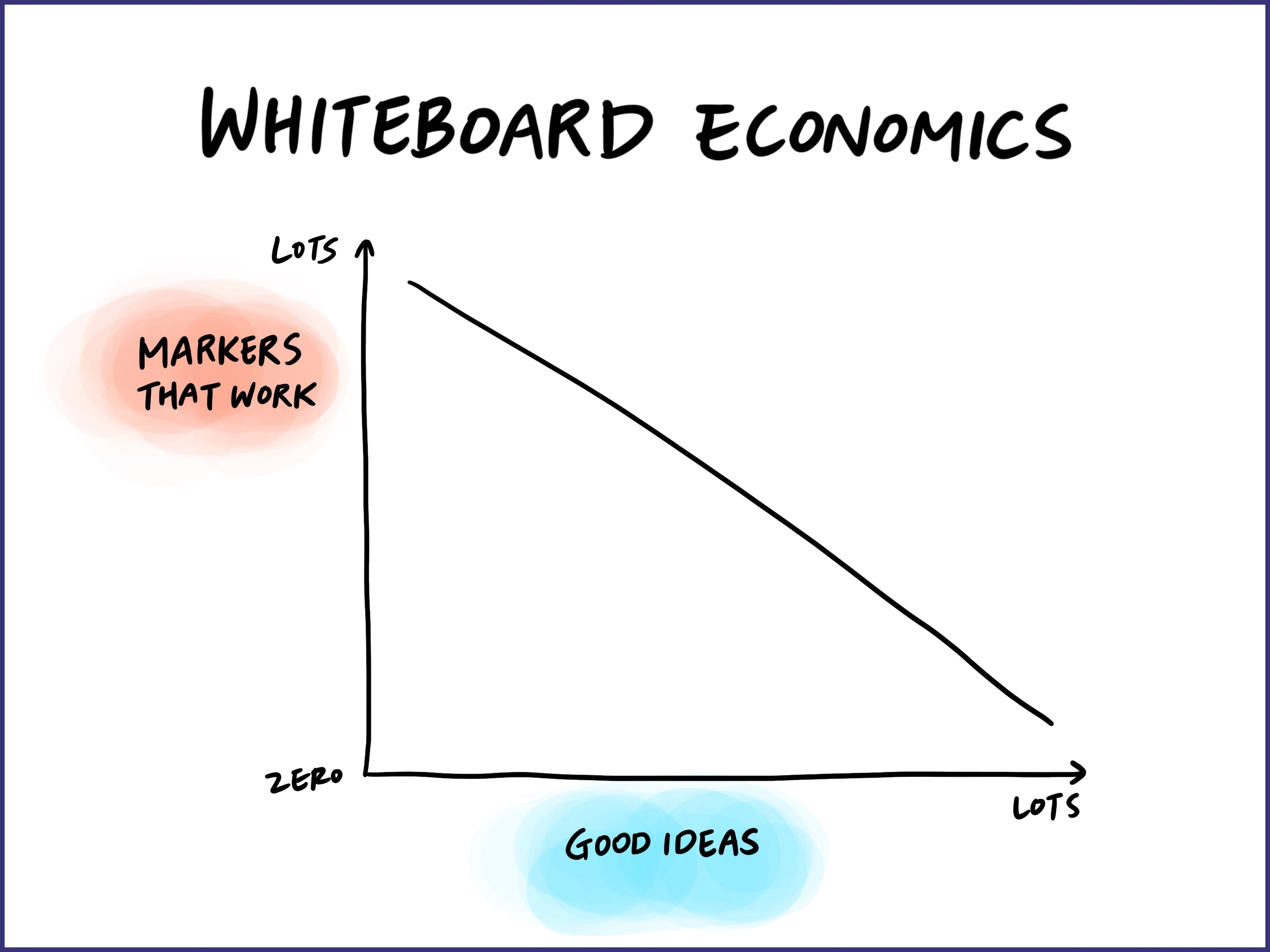 The law of whiteboard economics states that the more good ideas you have flowing out of you, the fewer markers that actually work are available