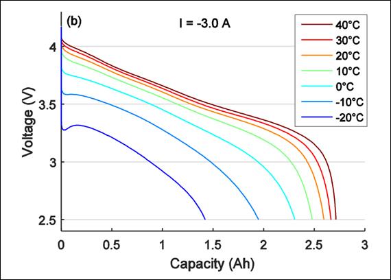 Litium-Ion batterier for nordiske forhold