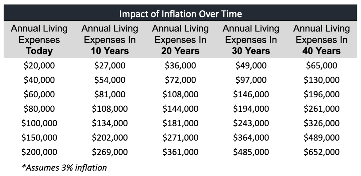 How Much Money Should I Have Saved? Chart of inflation over time