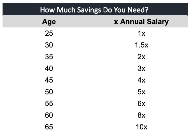 How Much Money Should I Have Saved? Chart of age and annual salary to save