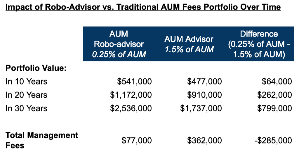 How much does a financial advisor cost? Chart of the impact of robo-advisor vs. traditional AUM fees over time