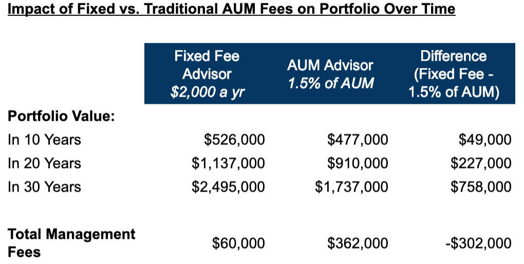 How much does a financial advisor cost? Chart of impact of fixed vs. traditional AUM fees