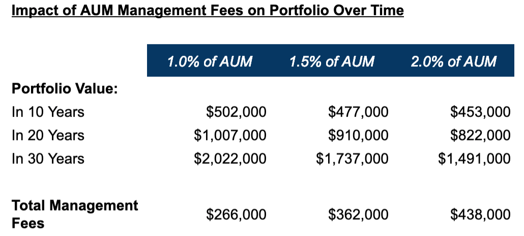 How much does a financial advisor cost? Chart of impact of AUM management fees over time
