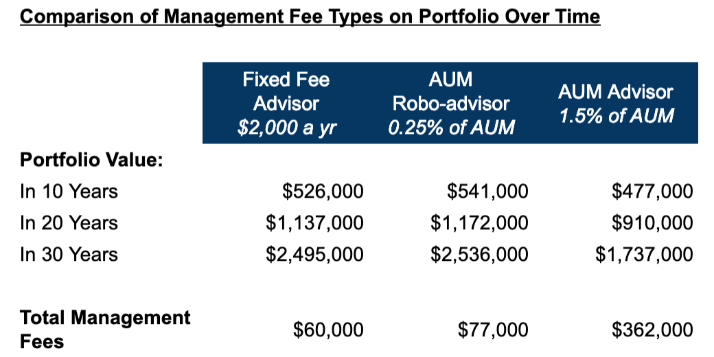 How much does a financial advisor cost? Chart of management fee types on portfolio over time