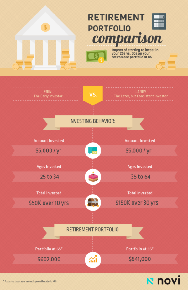 How to Invest for Retirement: Portfolio comparion chart