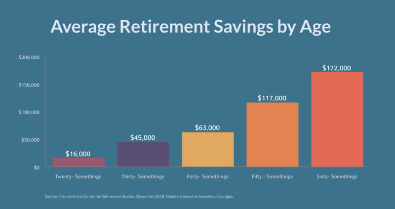 Average Retirement Savings by Age chart