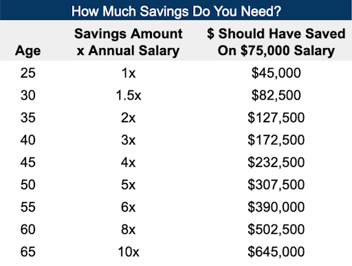 Average Retirement Savings: Chart on how much you need at each age