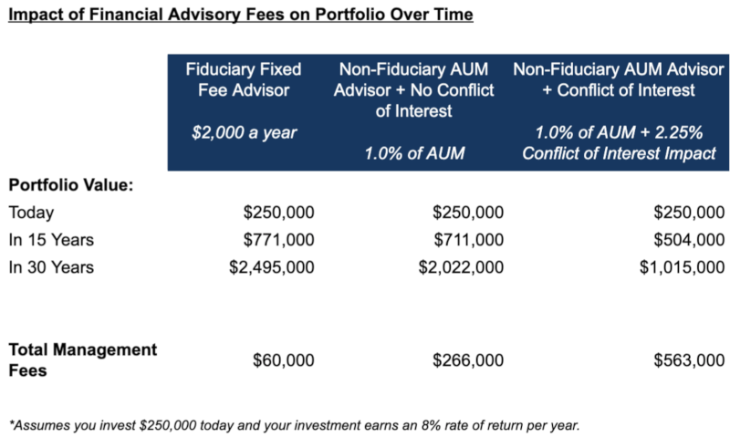 What is a fiduciary: Impact of financial advisory fees over time graphic