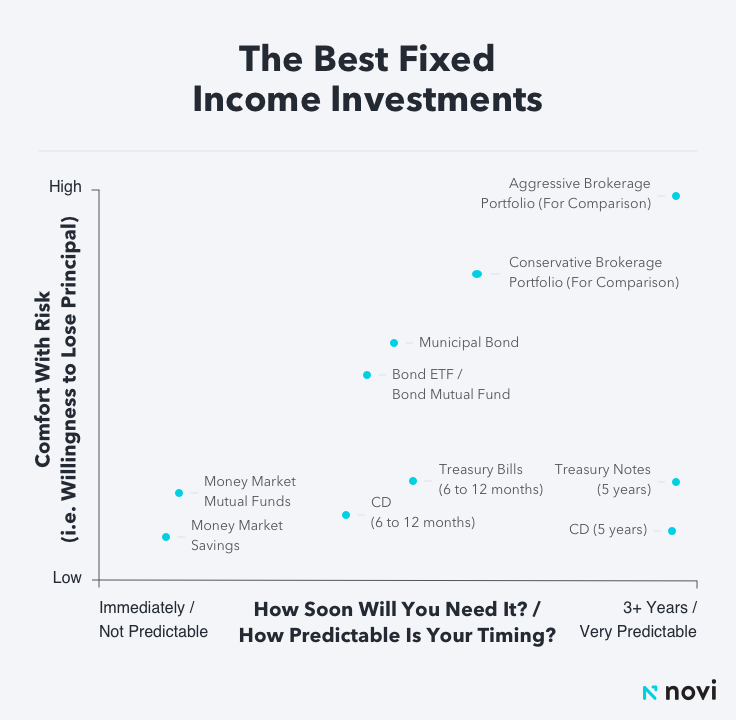 Fixed Income Investments to Consider for Beginners: Chart showing the best fixed income investments based on your comfort with risk and how soon you will need the money.