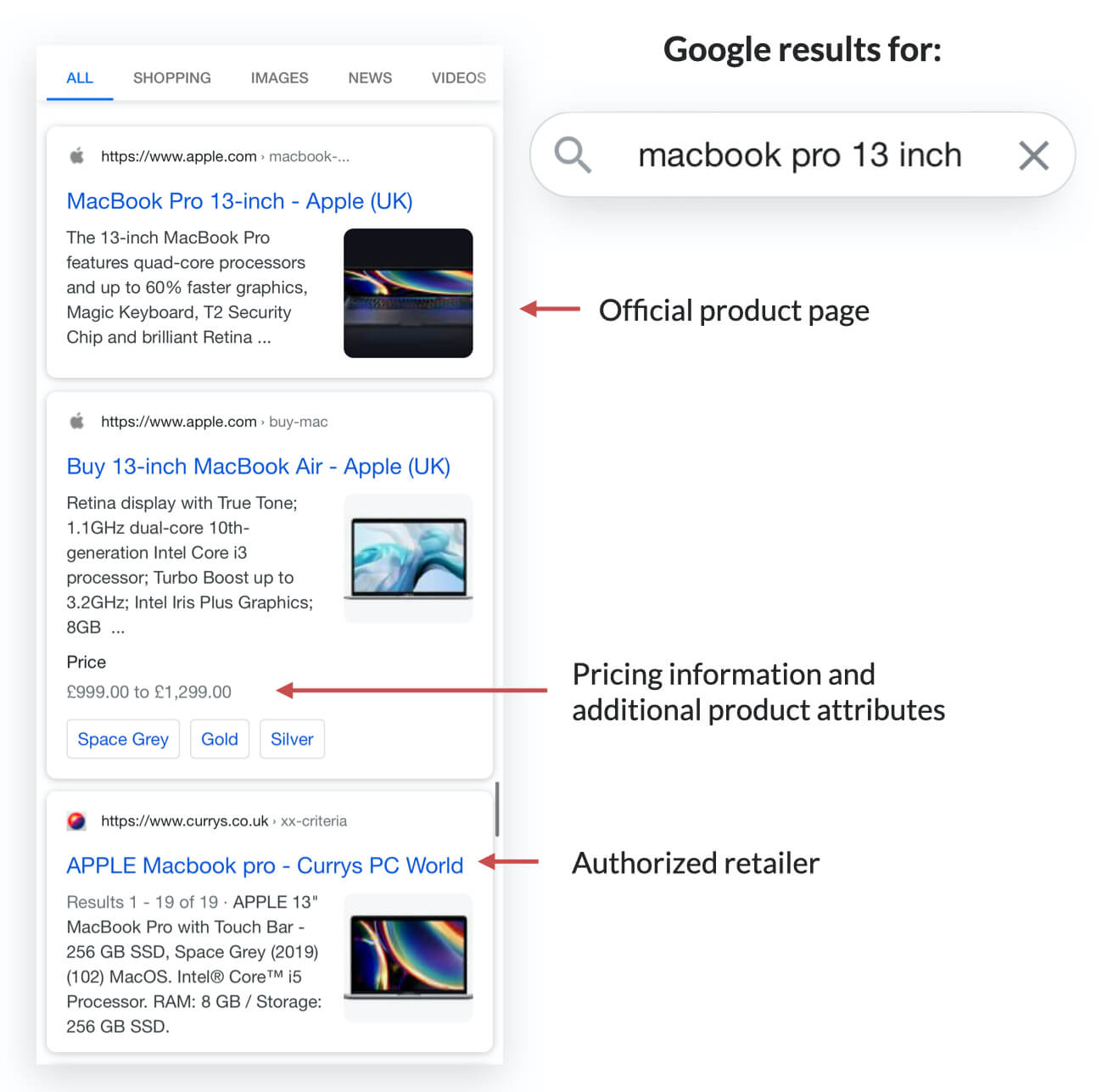 Screenshot with Google search results for term macbook pro 13 inch