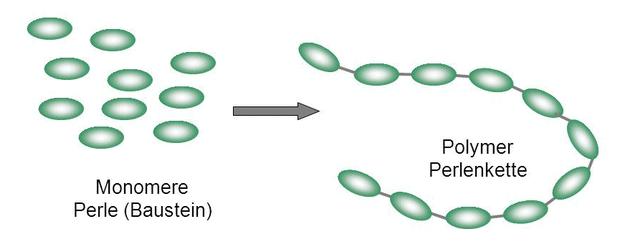 Abbildung Monomere Perle und Polymer-Perlenkette