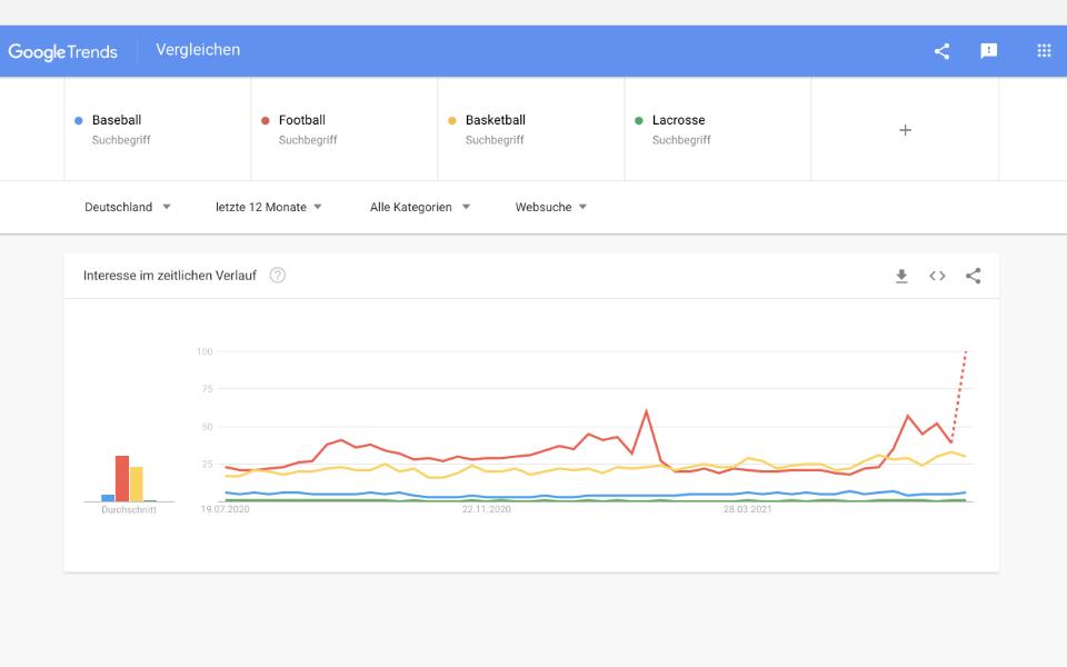 Google-Trends-Diagramm mit Sport-Interessen im zeitlichen Verlauf