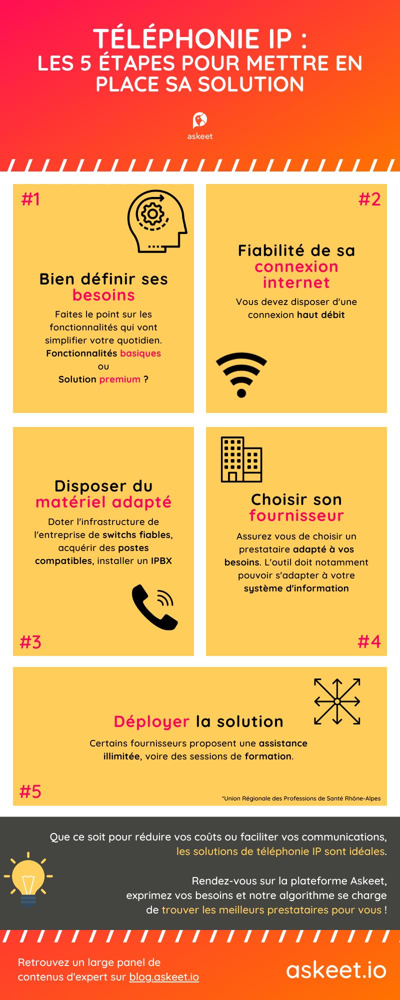 Téléphonie IP : les 5 étapes pour mettre en place sa solution