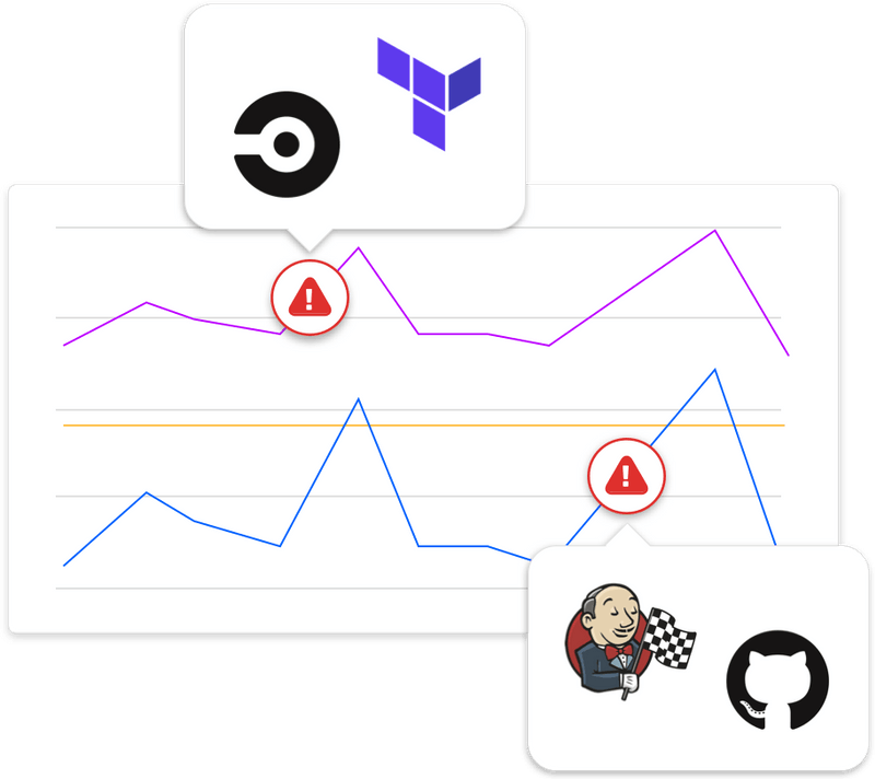 anomalies in deployments on github and jenkins