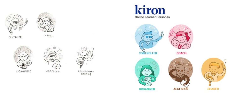 Kiron Personas