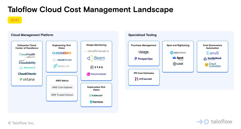 Cloud Cost Management Landscape