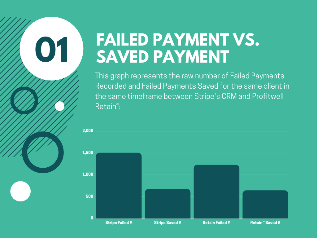 Failed Payment VS. Saved Payment with Gravy