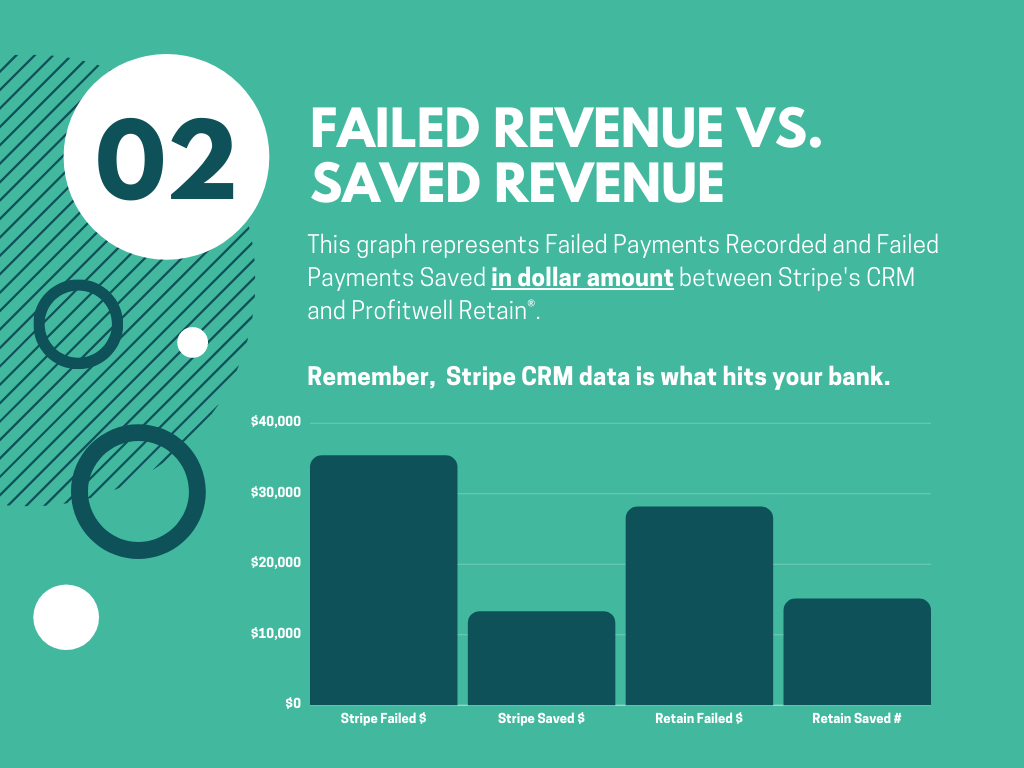 Failed Revenue VS. Saved Revenue with Gravy