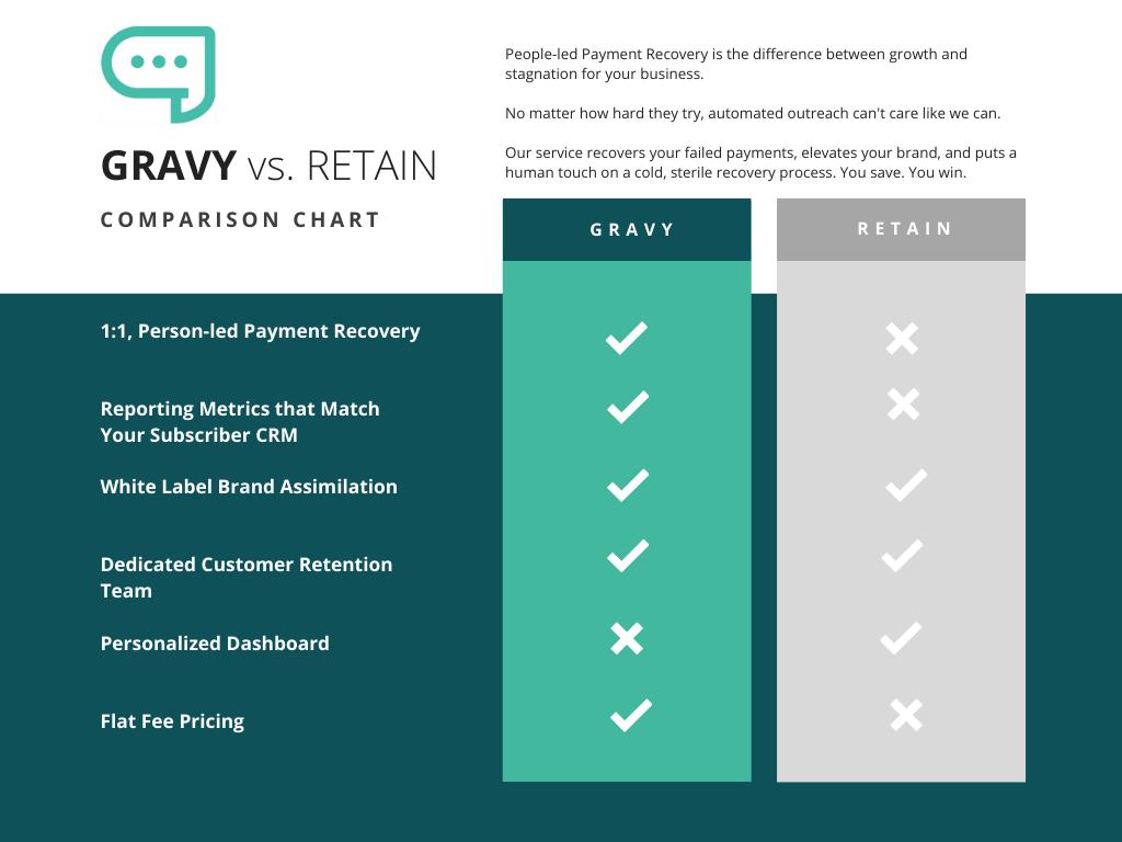 Gravy VS. Retain comparison chart