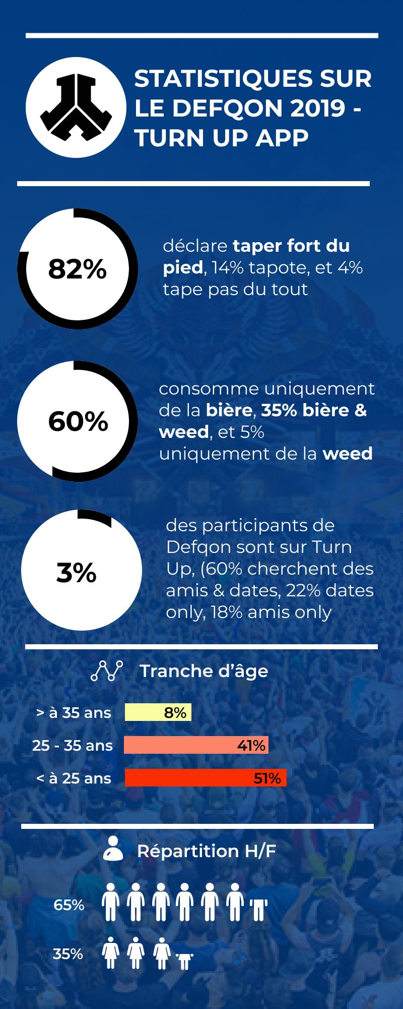 Infographie sur le Defqon 2019