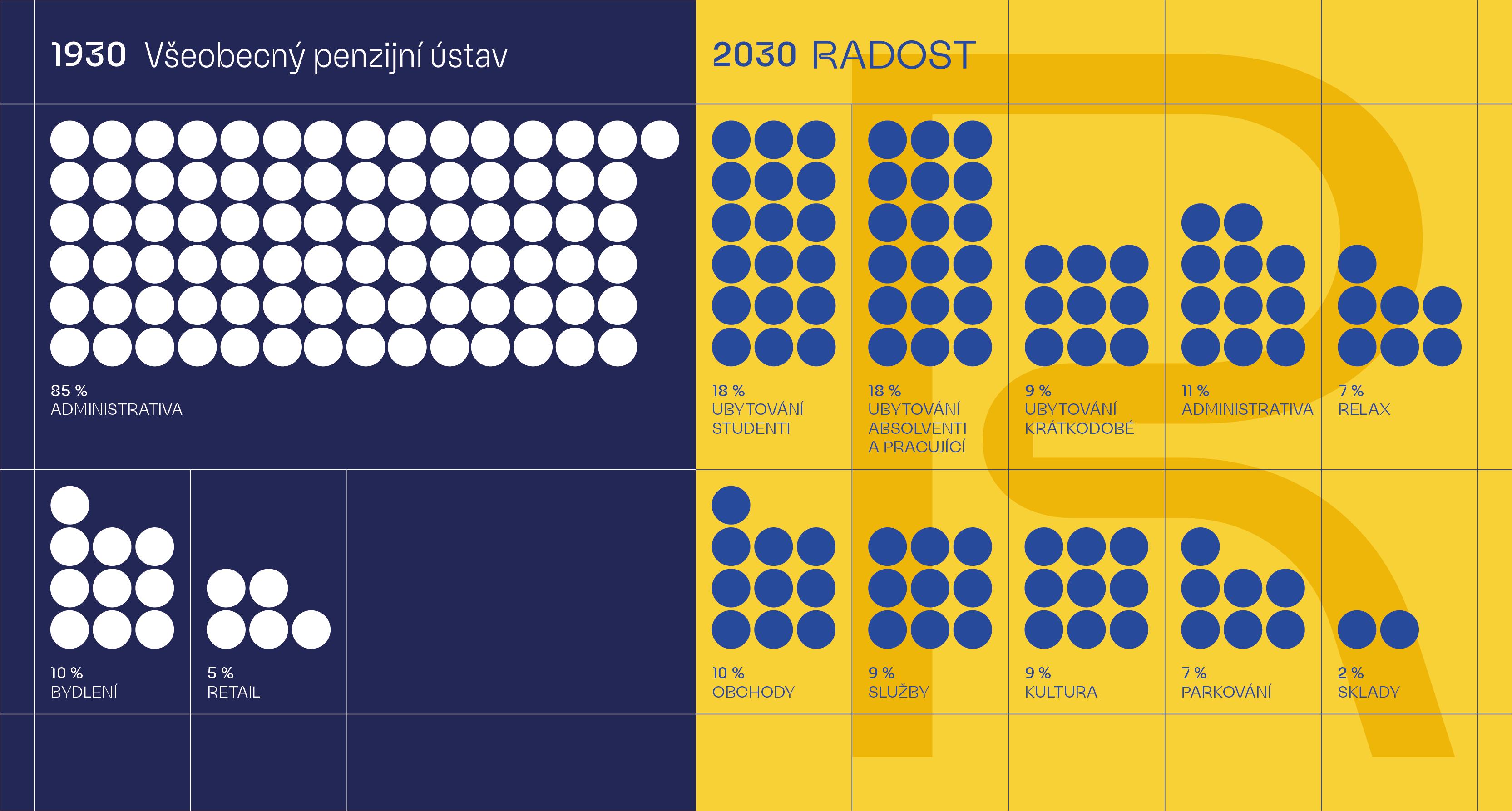 Infografika s poměry účelů využití domu