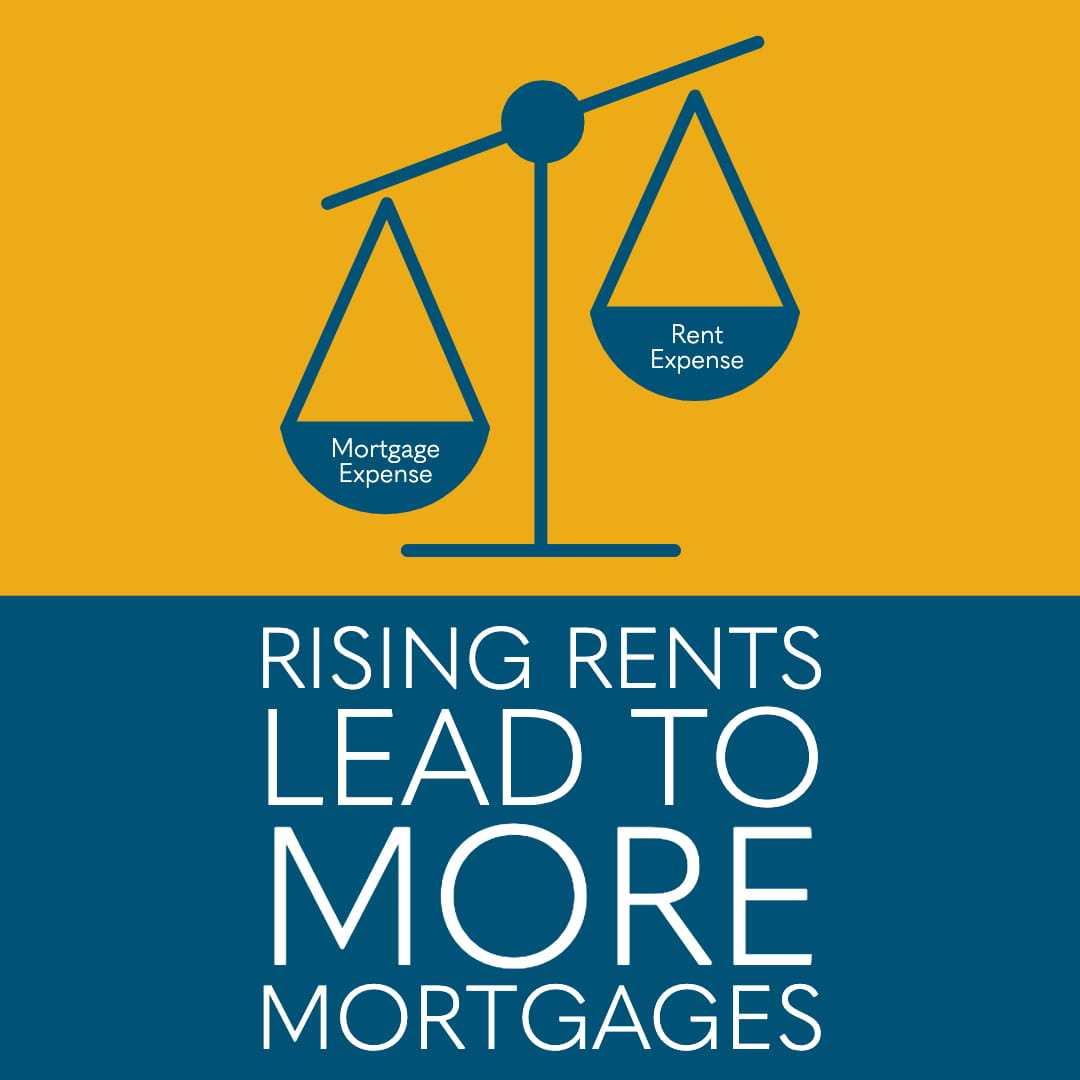 Rising Rents Lead to More Mortgages