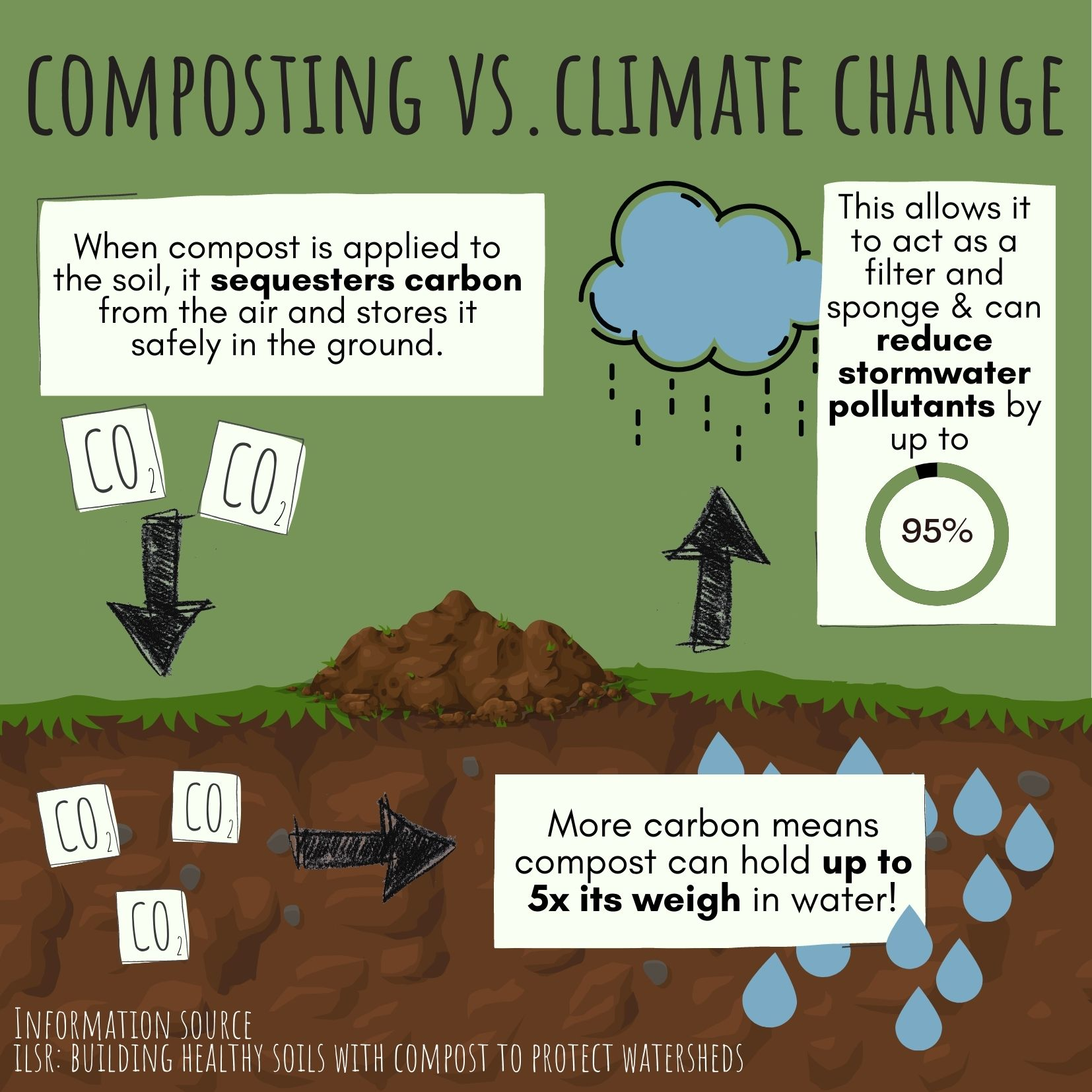 Compostable Company Impact Infographic Environment