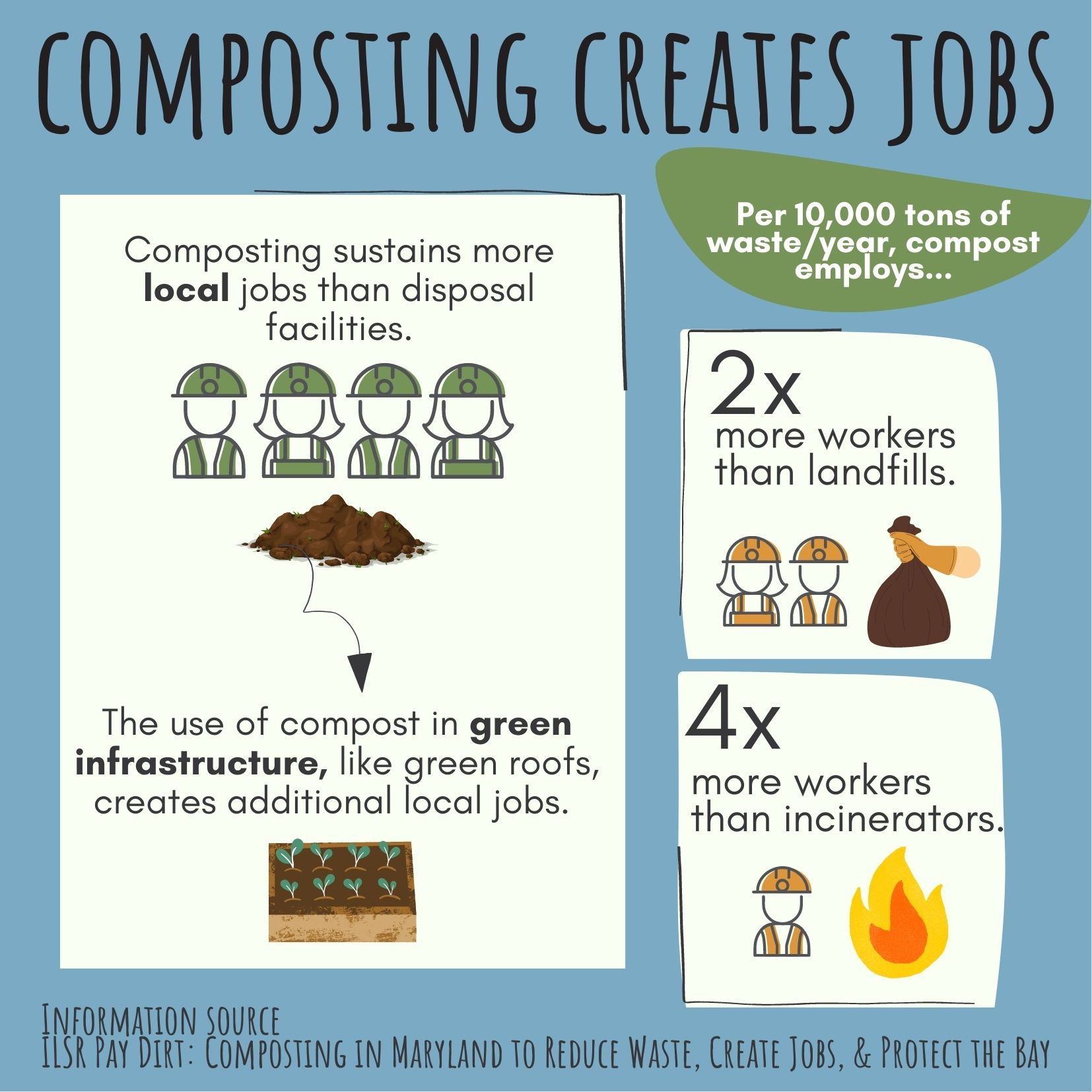 Compostable Company Impact Infographic Economy
