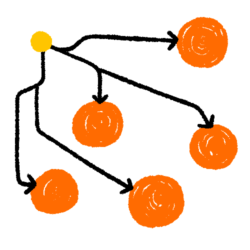 Illustration of a small yellow dot branching off into large orange dots.