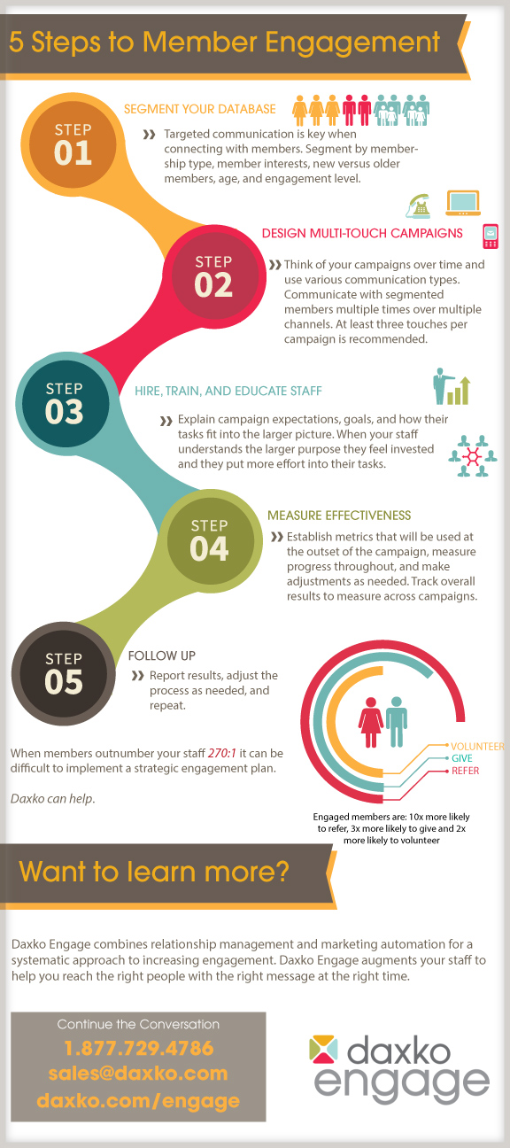 5-steps-to-engagement-ID