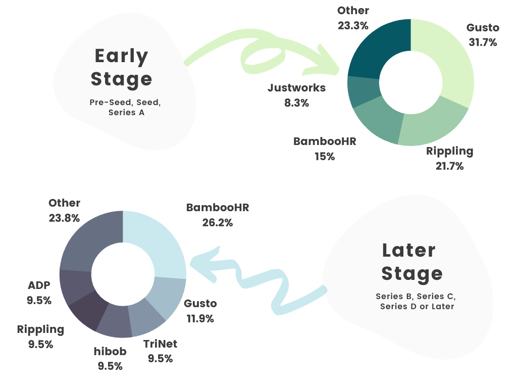 Distribution of early stage vs later stage startups using each HR platform
