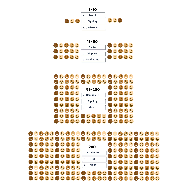 Distribution of HR platforms based on company size