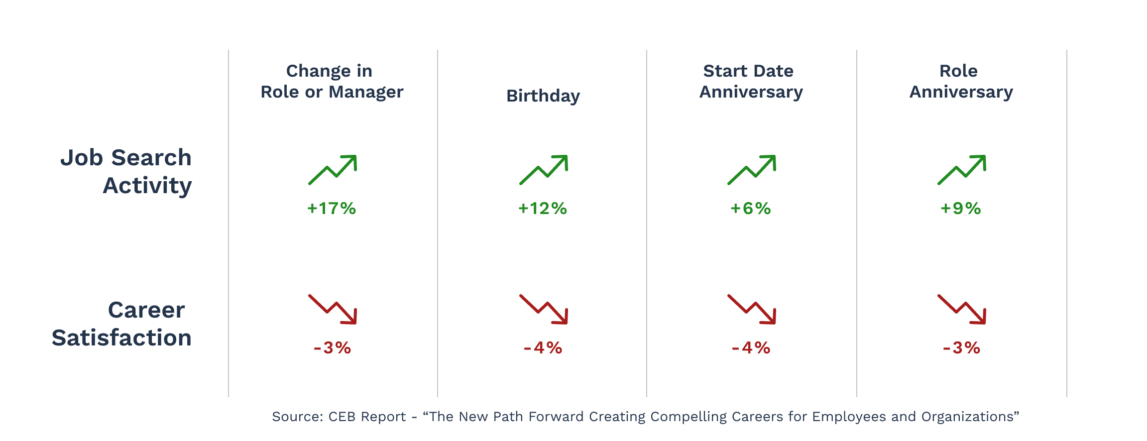 Job search activity rises around manager changes, birthdays, and anniversaries