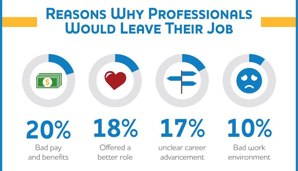 Notiv Employee Retentoin infographic