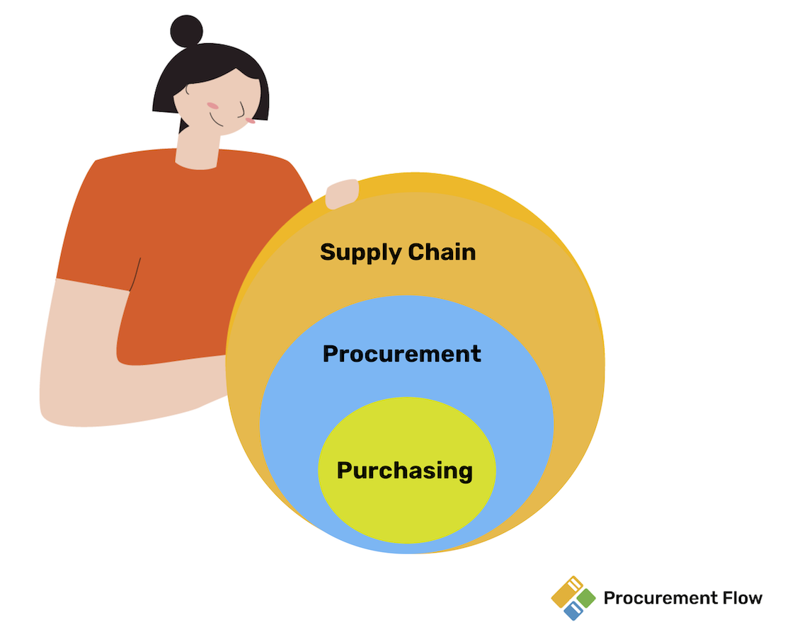 Are you Purchasing, Procurement or Supply Chain Manager?