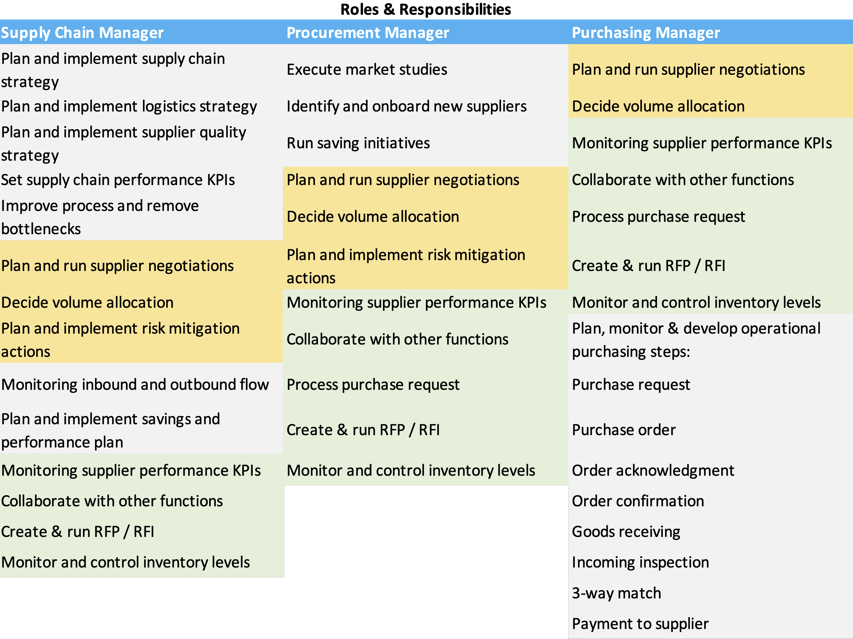 Purchasing vs Procurement vs Supply Chain Roles and Responsibilities