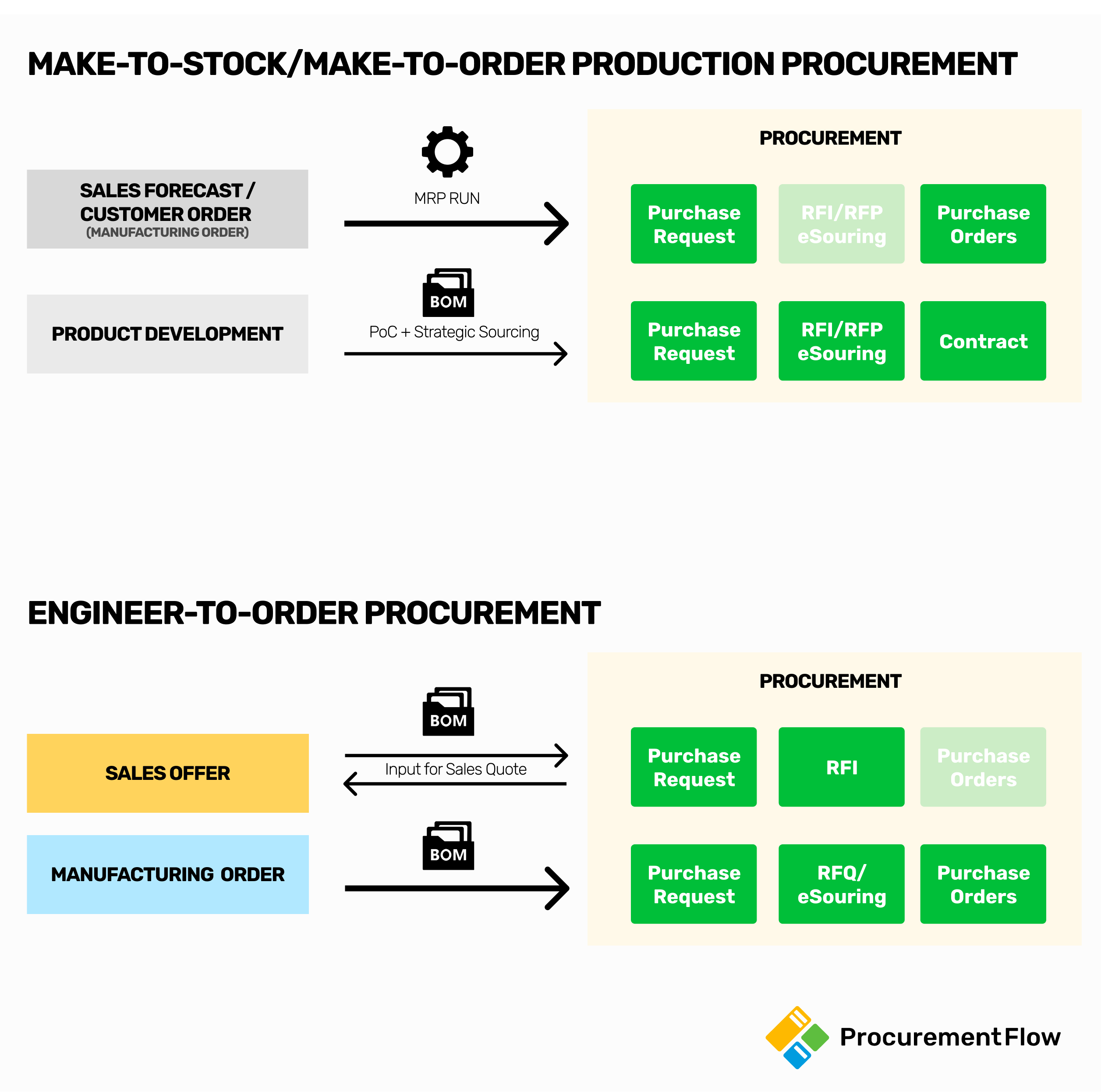 Manufacturing Procurement types - Make-to-Stock - Make-to-Order - Engineer-to-Order