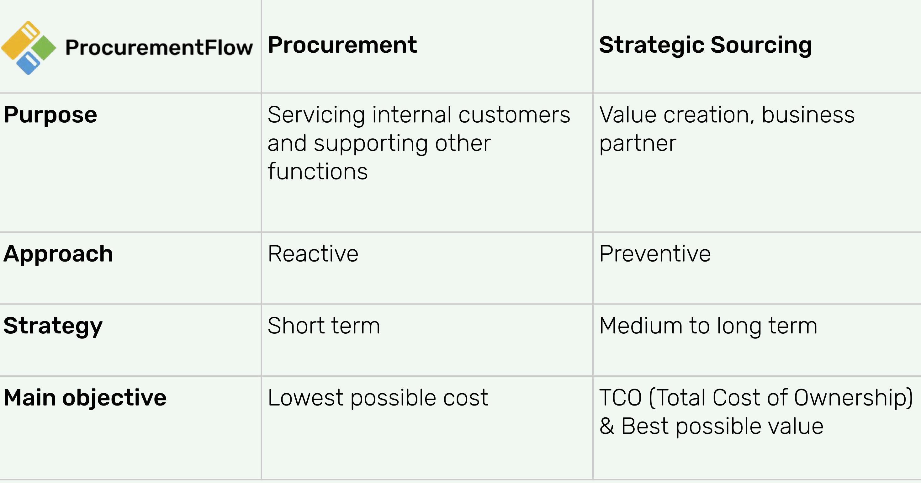 Procurement vs Sourcing