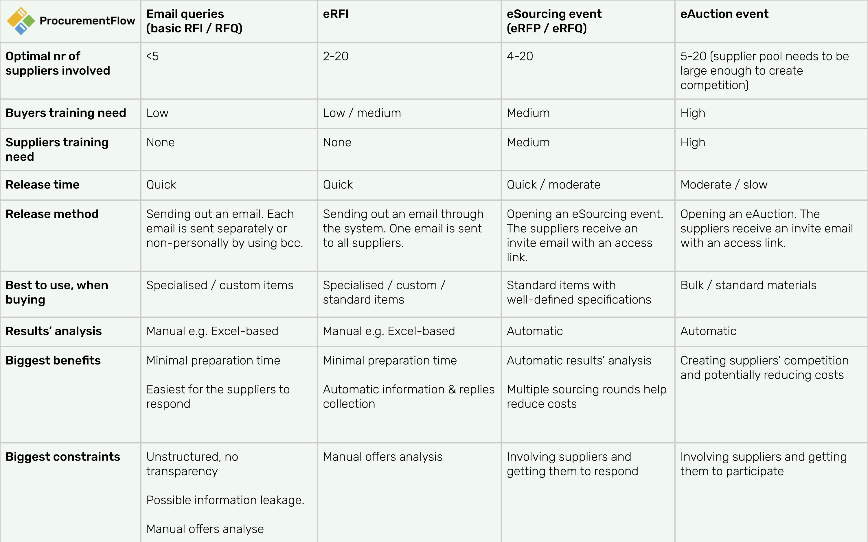 sourcing events comparison