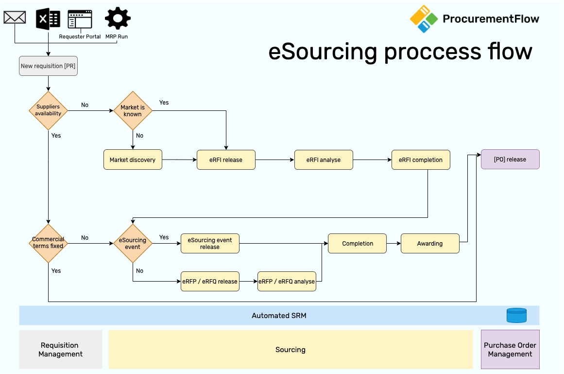 ProcurementFlow.com eSourcing process