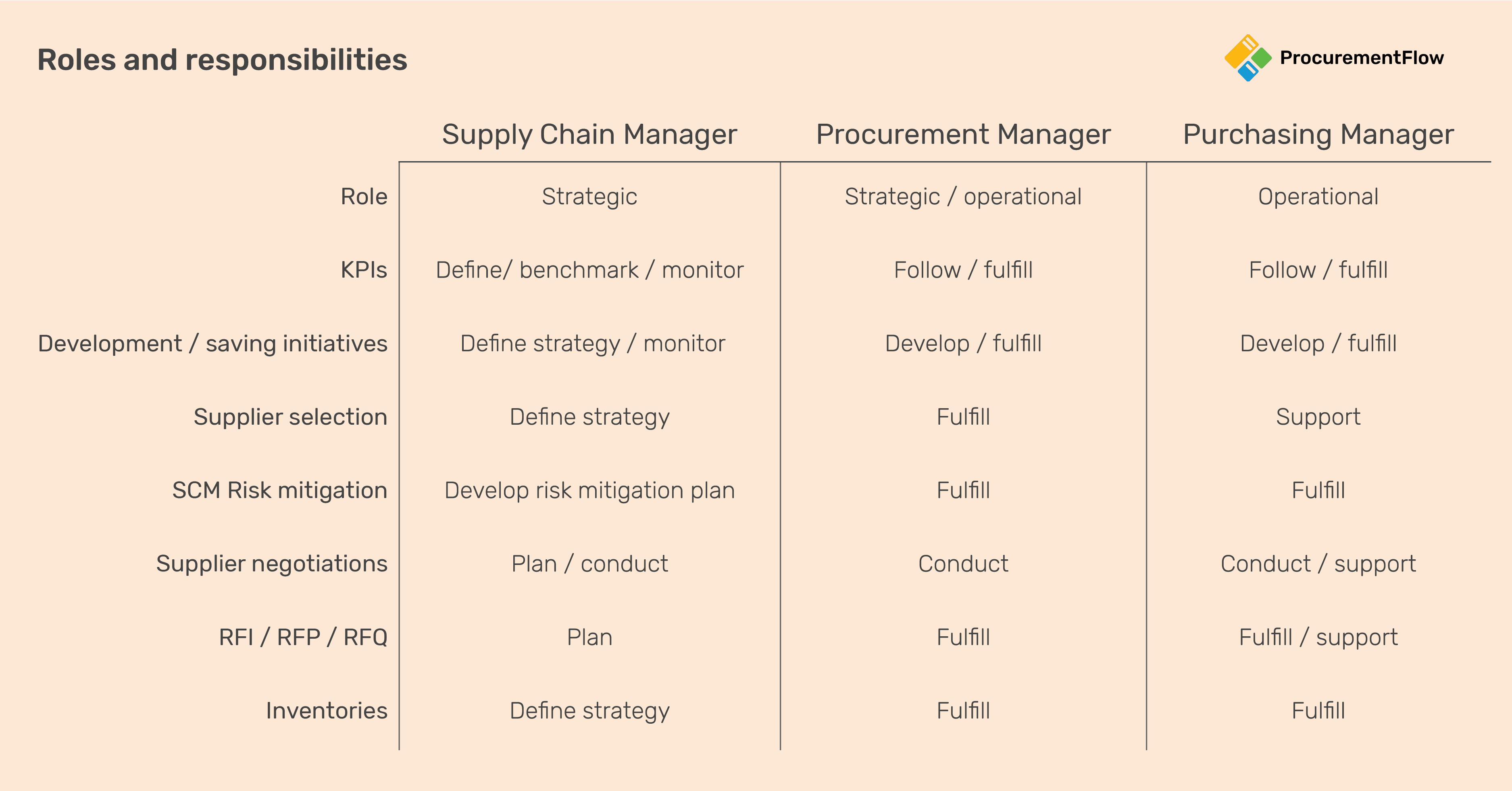 Supply chain roles and responsibilities