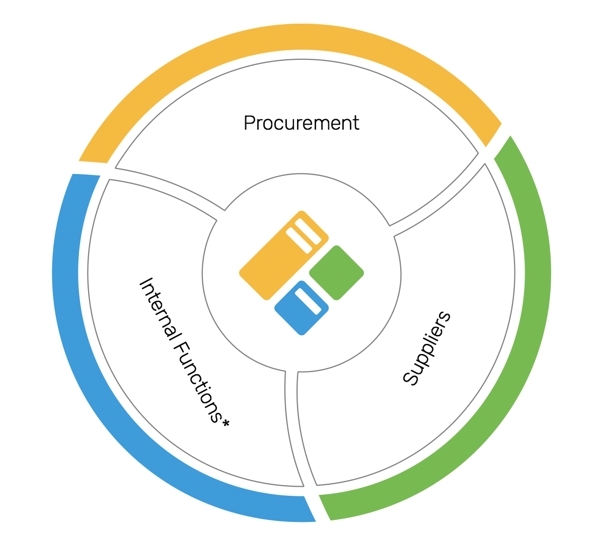 Procurement stakeholders