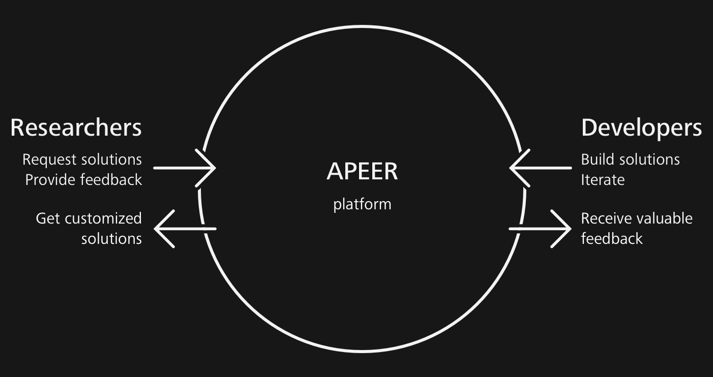 APEER Platform Illustration
