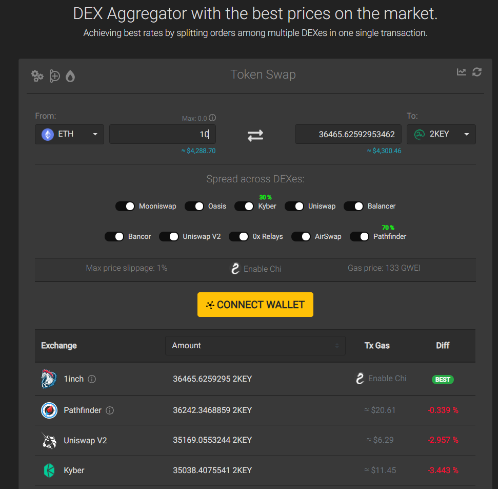 2key SmartLink - What is a Dex Aggregator