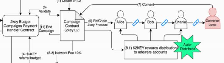 2key SmartLink reward distribution system