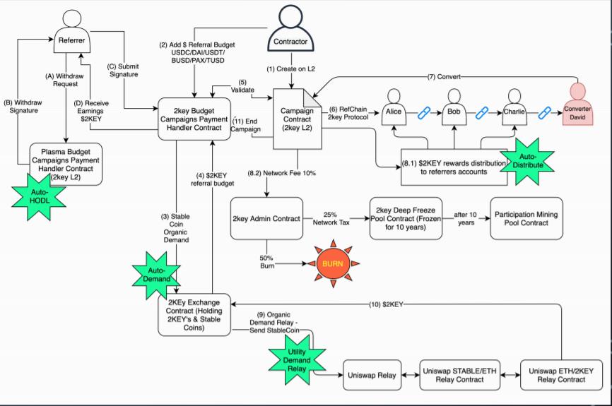 2key SmartLinks—2key Tokenomy Graph