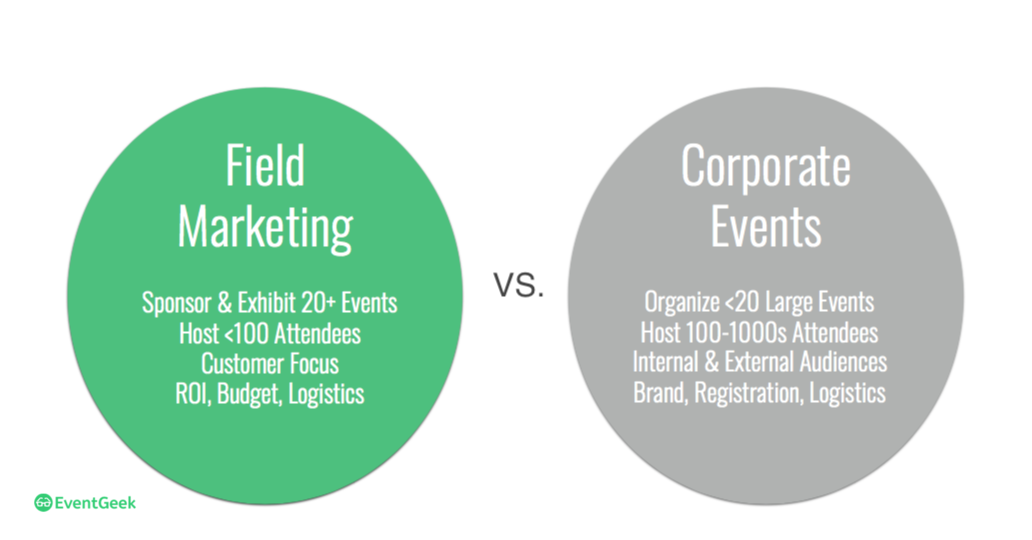 field marketing vs. corporate events comparison charts