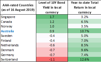 10 Year Bonds Yields of AAA-rated Countries