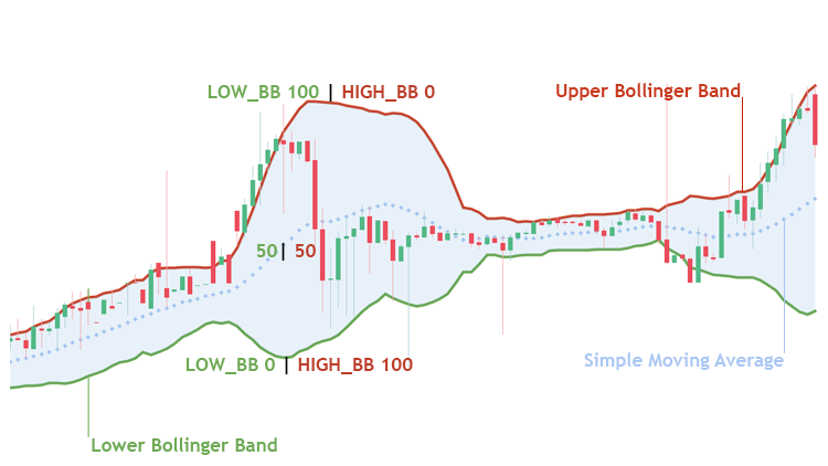 Bollinger bands graph